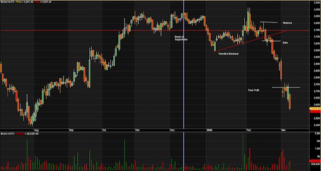 Trendline Breakout - 1