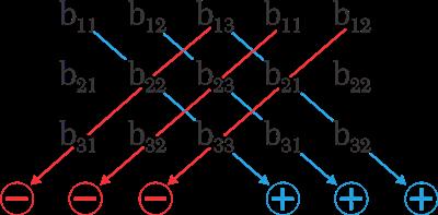 A Matemática em planilhas eletrônicas: Determinantes [Regra de Sarrus]