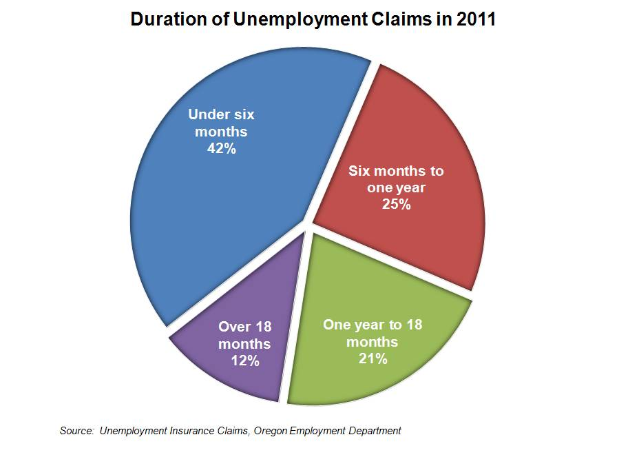 file weekly unemployment claim oregon number