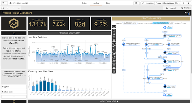 Process Mining Qlik Dashboard