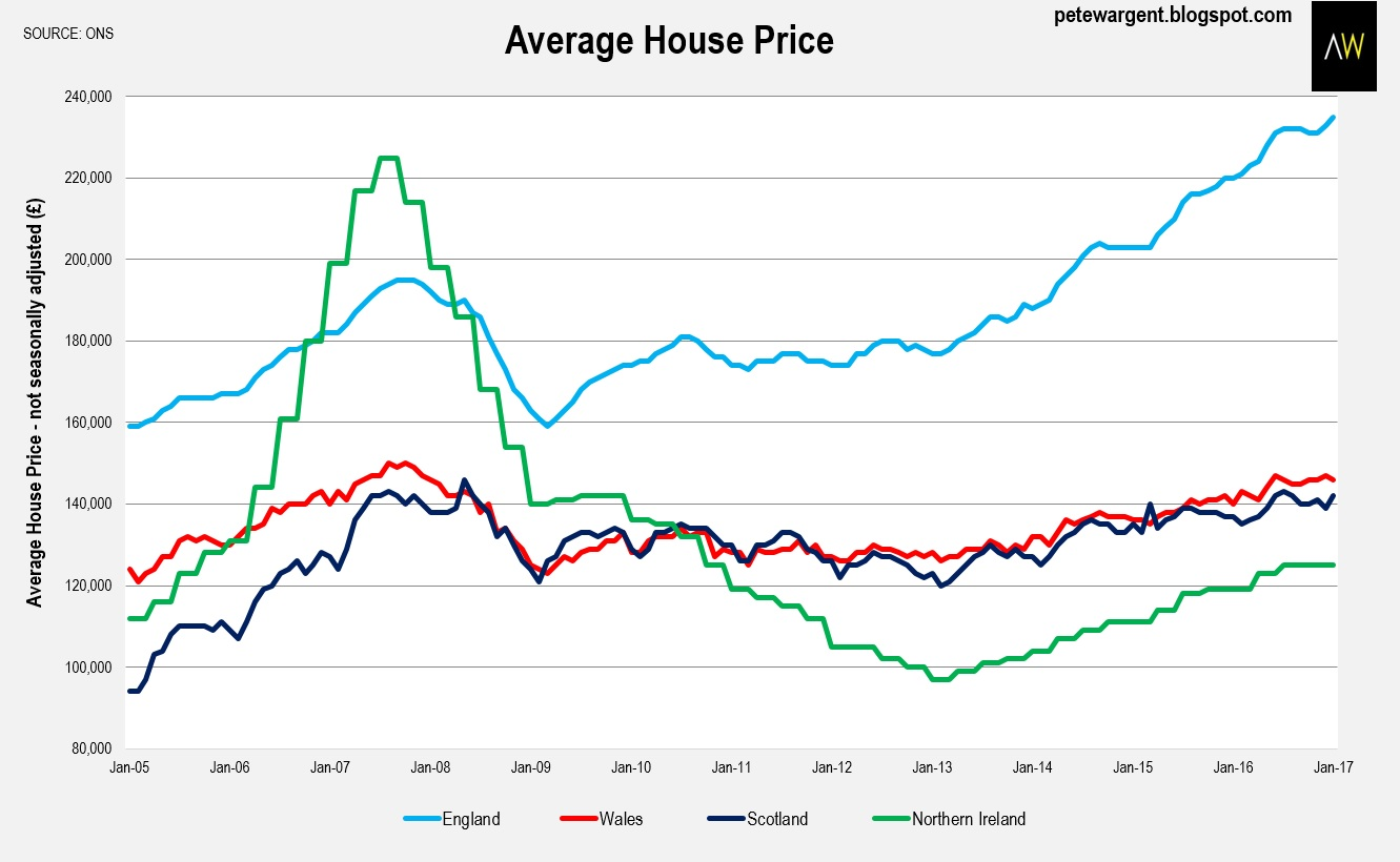 Geelong Property Prices