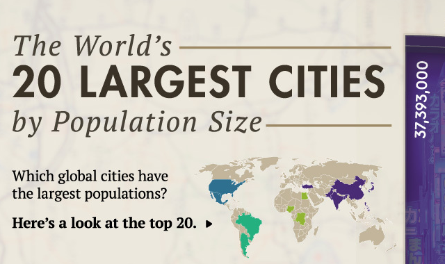 Which cities of the world are the largest in population size?