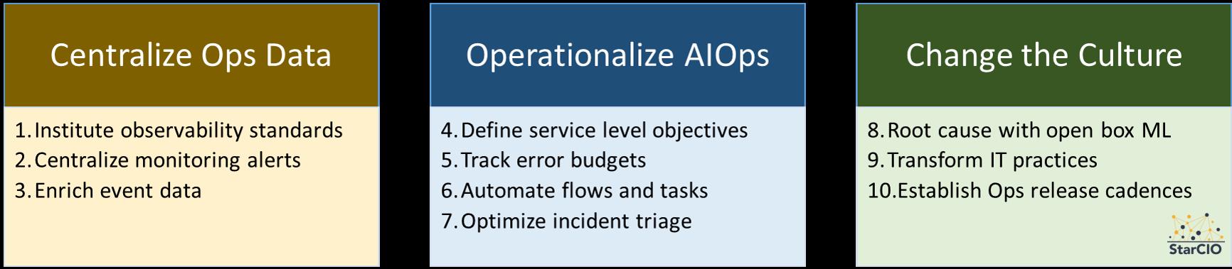 Ten Steps Modernize Incident Management with AIOps
