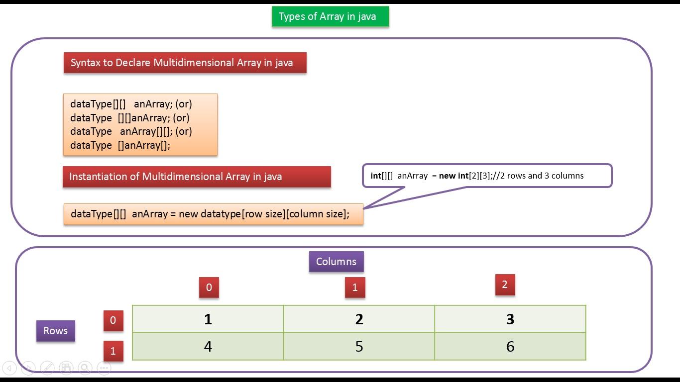 Java Ee Java Tutorial Java Array Types Of Array
