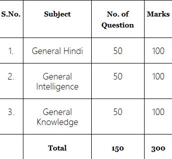 grama sachivalayam syllabus in Hindi