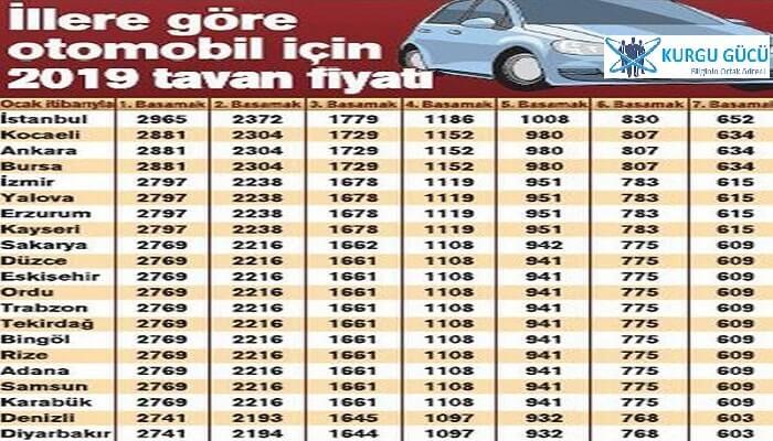 Zorunlu Trafik Sigortası Fiyatları Ne Kadar? - Kurgu Gücü