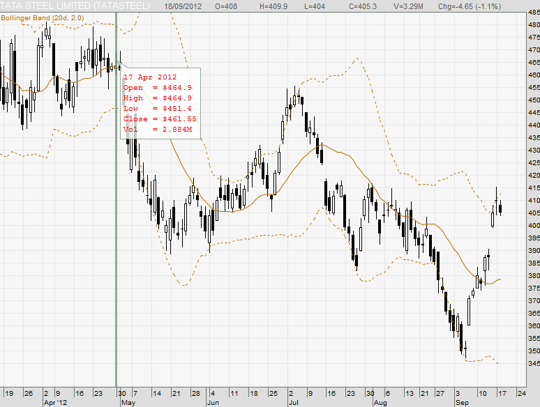 India Stock Technical Analysis Guide: Short term trading