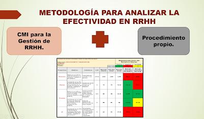 ¿Cómo medir la Efectividad de un Subproceso de RRHH?