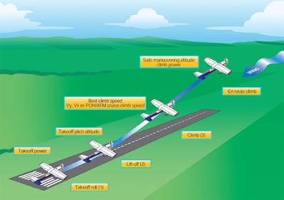 Aircraft Takeoffs and Departure Climbs training