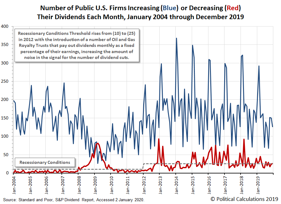 Number of Public U.S. Firms Increasing or Decreasing Their Dividends Each Month, January 2004 through December 2019