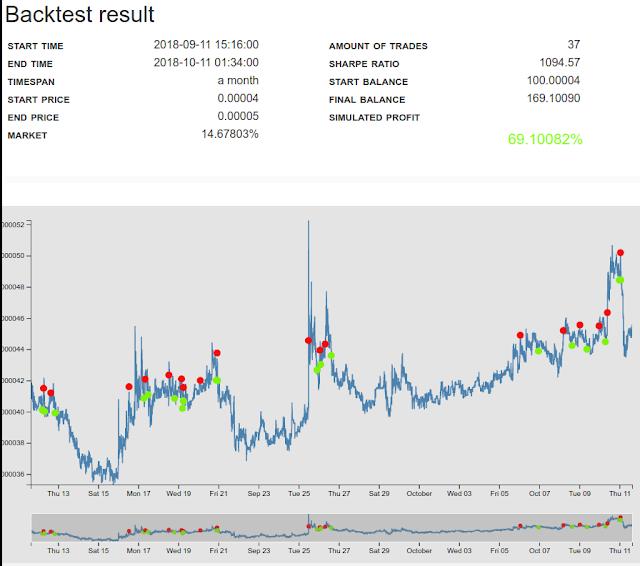 Gekko trading bot Backtest binance ETH/TNB