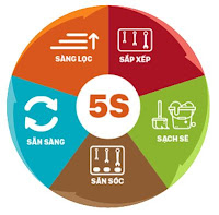Giáo trình đào tạo 5S - Hướng dẫn thực hiện nhanh - Training syllabus 5S implementation quick guide