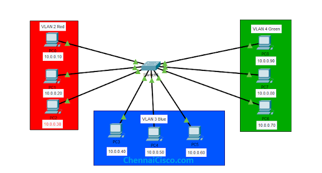 VLAN Configration in Cisco Switch Using Packet Tracer