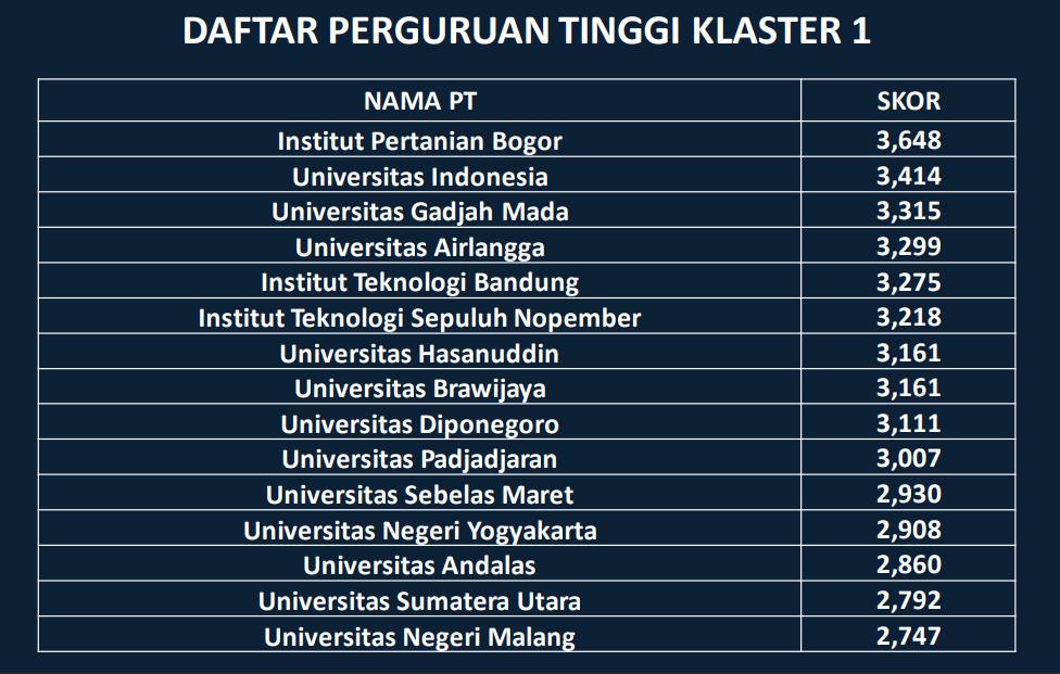 Peringkat Perguruan Tinggi (PT) di Indonesia Tahun 2020 Berdasarkan Klasterisasi Perguruan Tinggi
