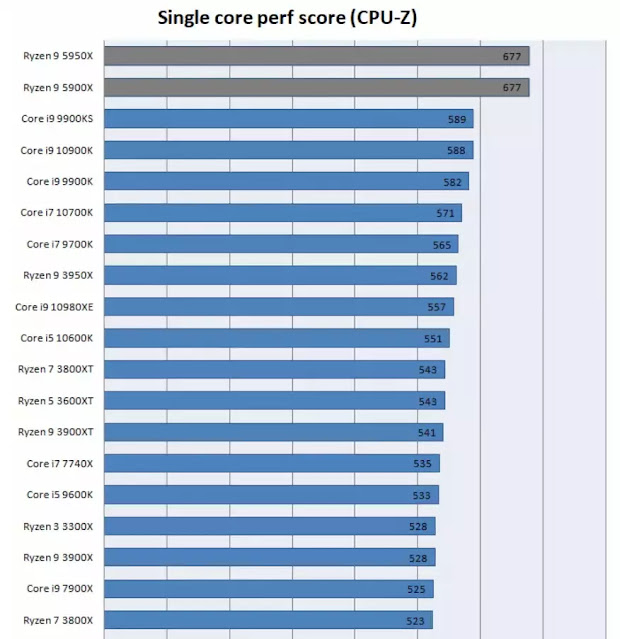 CPU-Z-Single-Core-Performance-Chart-From-GURU3D-For-Multiple-Intel-And-AMD-CPUs