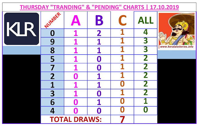 Kerala Lottery Result Winning Number Trending And Pending Chart of 7 days draws on 17.10.2019