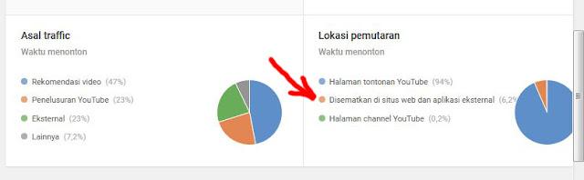Mengetahui Video Youtube yang Disematkan di Website