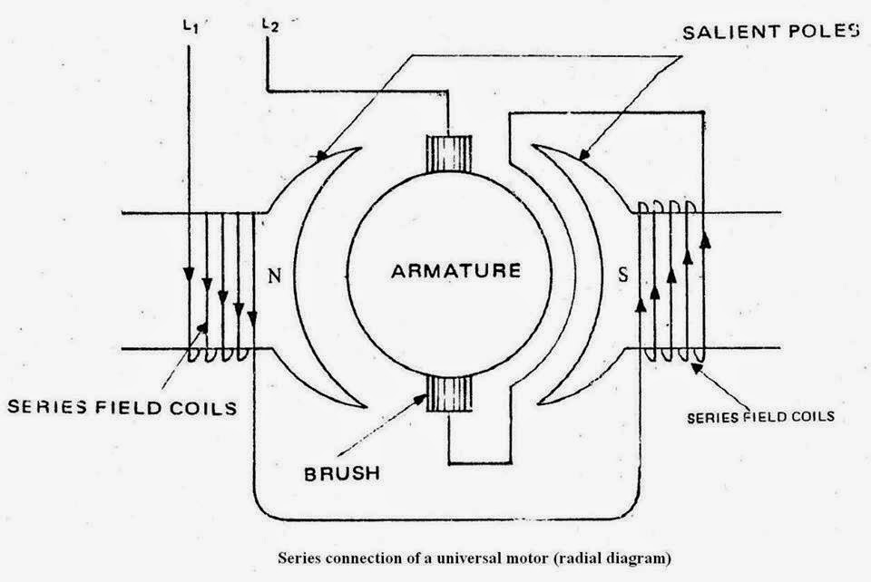 construction of universal motor   electrical engineering pics