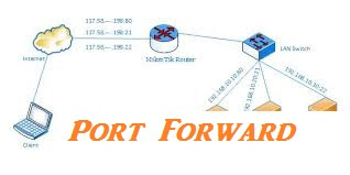 Port Forwarding In a Computer Network