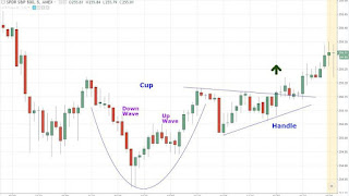 Image contains picture of a chart showing cup and handle pattern formation