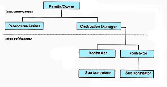 Fungsi Penting Tim Manajemen Konstruksi pada Proyek Bangunan