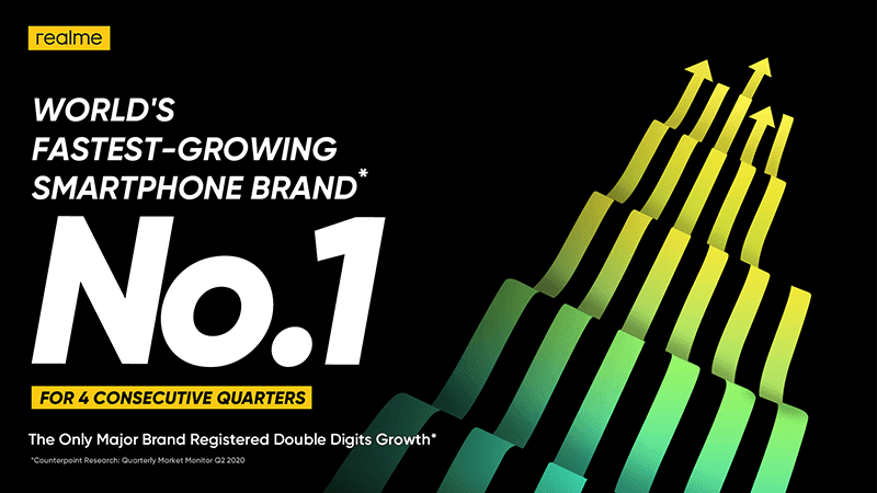 realme remains to be the fastest-growing mobile brand in the world