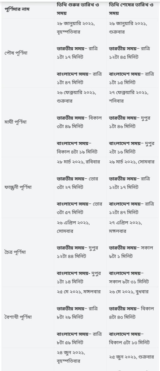 পূর্ণিমা কবে ২০২১ বাংলাদেশ-পূর্ণিমা তালিকা ২০২১ |2021 সালের পূর্ণিমার সময়সূচি