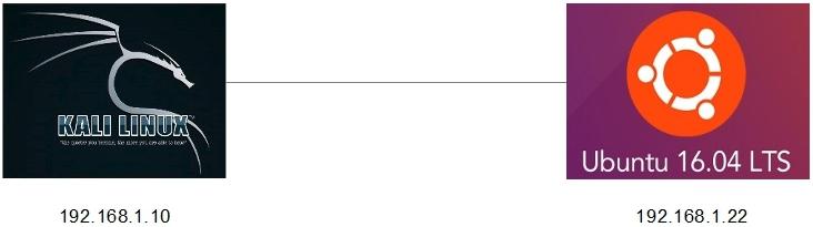 Whitelist: Command Injection (III): Webshell -> php-backdoor php