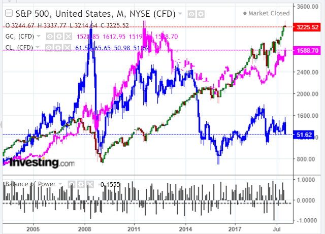 Money Flow Flip: SPX vs GOLD vs OIL