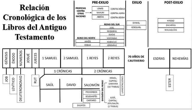 Relación-libros-A.T.