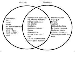 hinduism vs buddhism venn diagram visio comparison gustafssons so