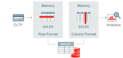Explore Oracle Database In-Memory – Part 1
