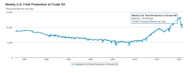 Figure 1. Average US Production of Crude Oil.