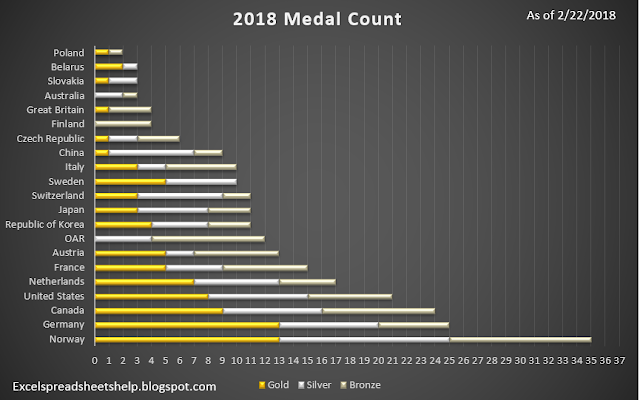 winter olympics medal count excel