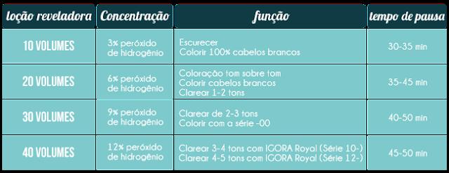 tintura Igora Royal