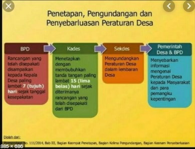 Peraturan Bersama Kepala Desa Menurut Permendagri No Peraturan Bersama Kepala Desa Menurut Permendagri No. 111 Thn 2014