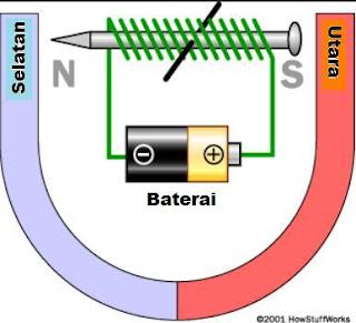aliran listrik paku magnet elektromagnet