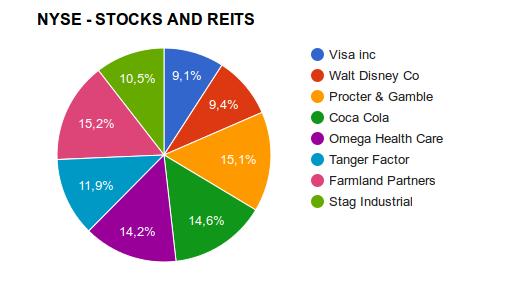 Meus stocks e reits na Bolsa de Nova Iorque - NYSE
