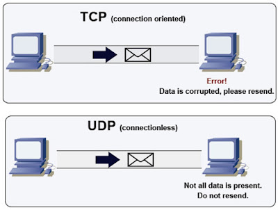 TCP vs UDP differences