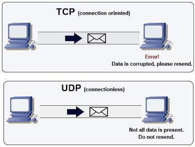 udp and tcp protocol pdf
