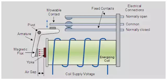 What is Electrical Relay?