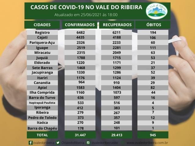 Vale do Ribeira soma 31.447 casos positivos, 29.413 recuperados e 945 mortes do Coronavírus - Covid-19