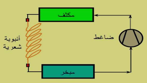 توصيل الأنبوبة الشعرية في دورة التبريد
