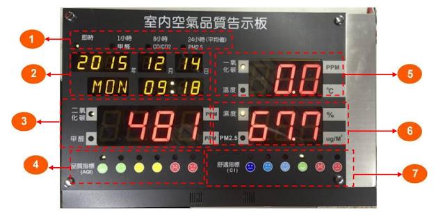 一氧化碳CO偵測-一氧化碳偵測-一氧化碳濃度偵測-室內一氧化碳濃度偵測-一氧化碳偵測器-一氧化碳濃度偵測器-一氧化碳偵測器推薦-空氣品質偵測器推薦-一氧化碳中毒