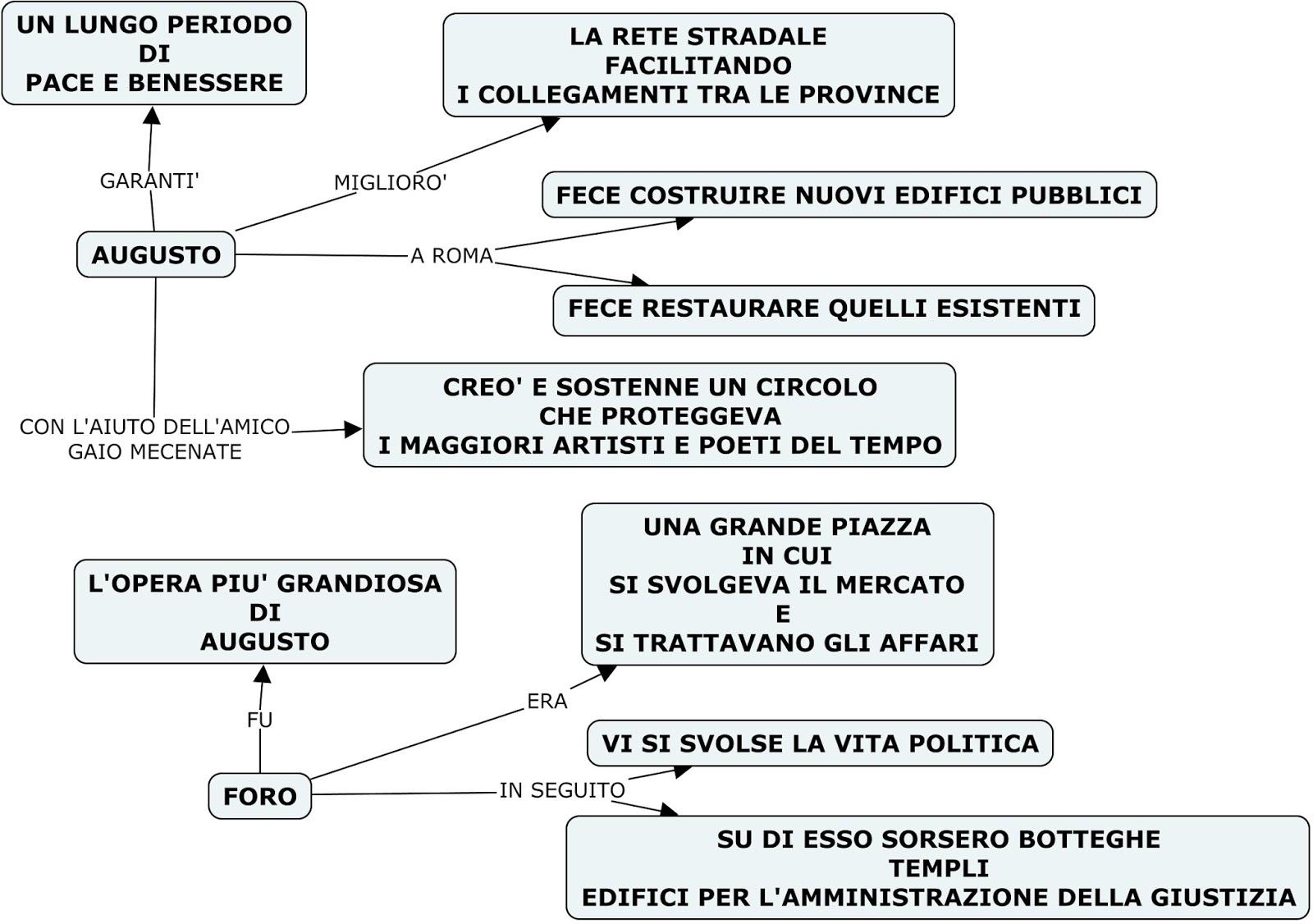 Storia v mappe concettuali ottaviano opere augusto for 2 case di storia in florida