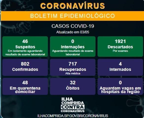 Ilha Comprida confirma novo óbito e soma 32 mortes por Coronavirus - Covid-19
