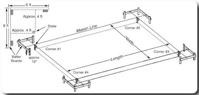 how-to-square-building-footings