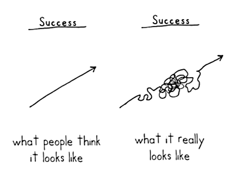 The road to Success  what people think it looks like  what it really looks like