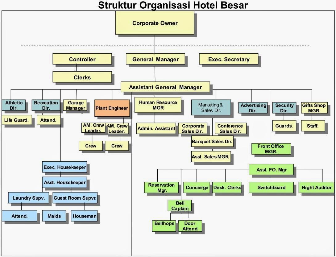 Struktur Organisasi Hotel Besar All About