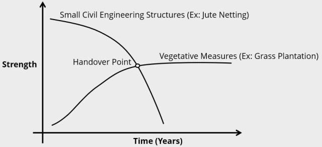 Principles of Soil Bioengineering